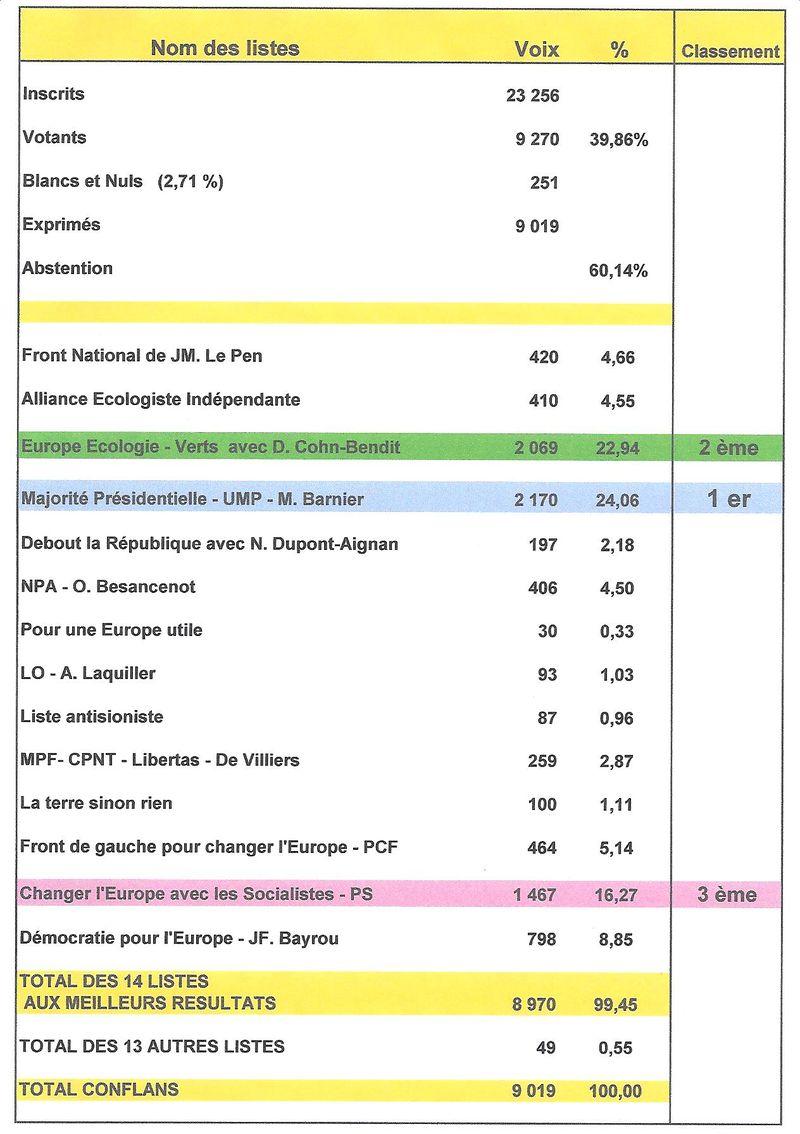 RESULTATS CONFLANS ELECTIONS EUROPEENNES DU 07 06 09 bis