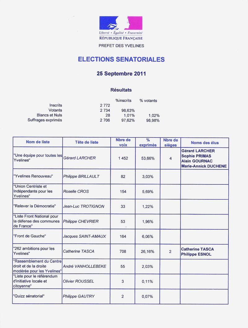 ELECTION SENATORIALES DU 25 09 2011 RESULTATS