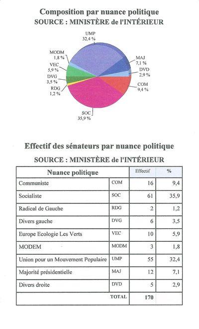 Senatoriales 2011 resultats