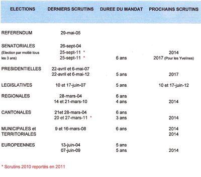 Calendrier des futures elections mise a jour du 18 05 2012