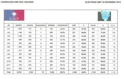 ELECTIONS RESULTATS FEDE DU 18 11 12