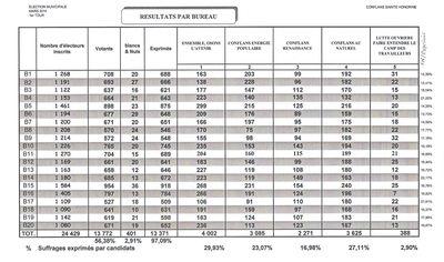 Résultats Municipales 1er Tour 23 03 14 001