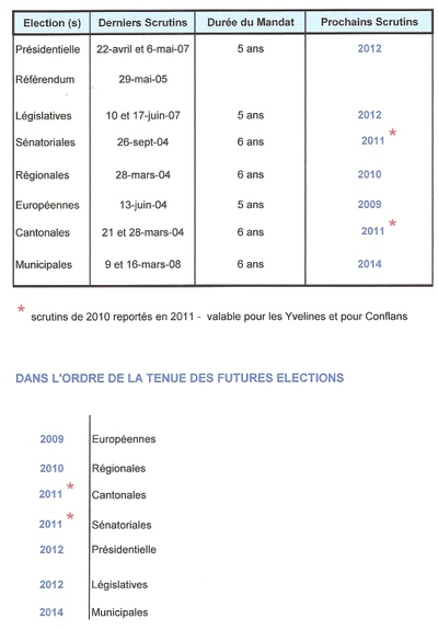 Elections_futures_bis_2