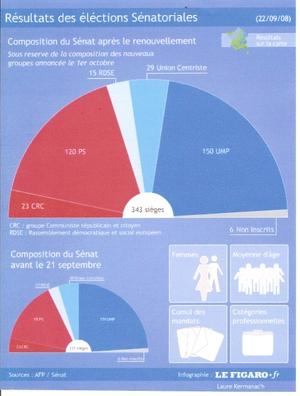 Camembert_rsultats_elections_snat_s